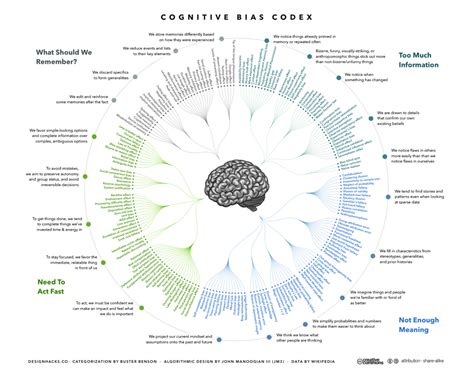 design behaviour meaning list of cognitive biases wikipedia