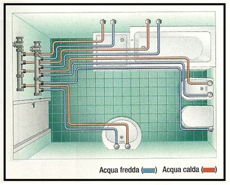 impianto idrico bagno tubazione in polipropilene con raccordi a innesto rapido