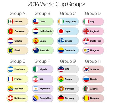 World Cup Groups Table My Favourite Teams At The 2014 World Cup Jamaipanese