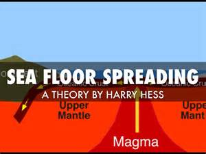 Sea Floor Spreading Hess by Plate Tectonics Vocabulary By Dejahpalmer