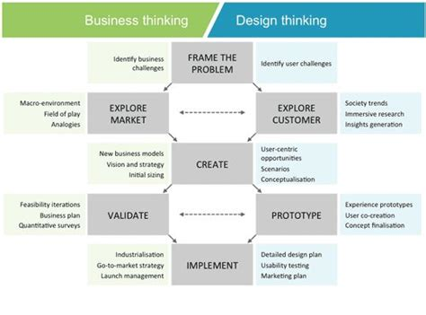 design thinking marketing 401 best images about design thinking on pinterest user