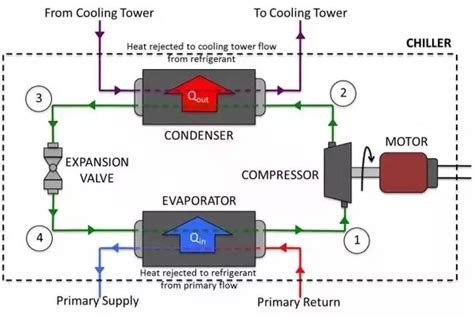 chiller diagram how do chillers remove heat from a liquid quora