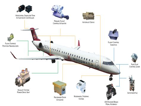 application of integrated circuit on the aircraft system aircraft applications