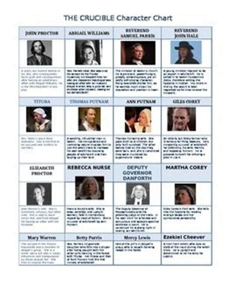 themes of the crucible movie the crucible character chart crucible pinterest