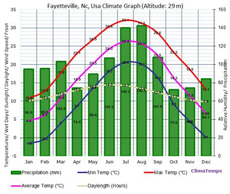 Fayetteville Nc Records Fayetteville Nc Climate Fayetteville Nc Temperatures Fayetteville Nc Weather Averages