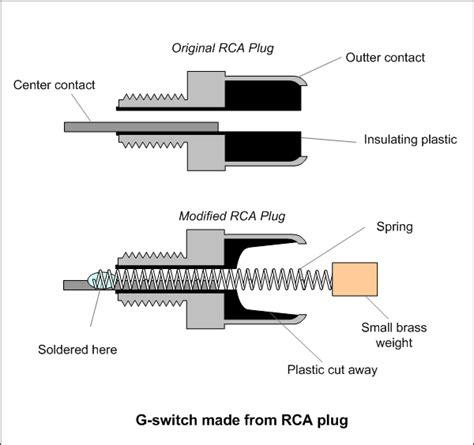 rca connector diagram 28 wiring diagram images
