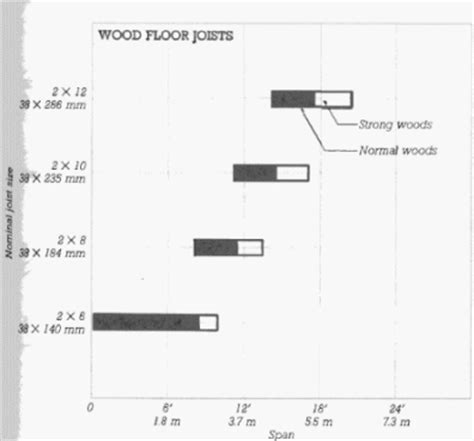 Floor Joists Size by Floor Joists Are Typically What Size In Residential