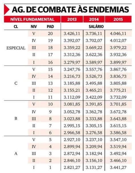 tabela reajuste pgpe servidor federal veja tabelas de reajustes salariais de