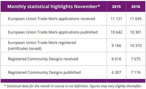 design application eu euipo releases december edition of the alicante news