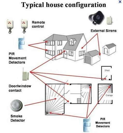 image gallery home security laser beams