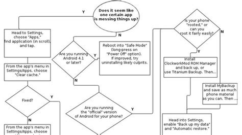 should i buy a boat flowchart fix android problems with this troubleshooting flowchart