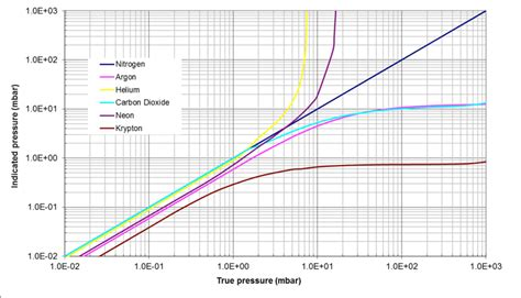 Partial Vacuum Pressure Proper Selection And Use Of Vacuum Gauges Part Two