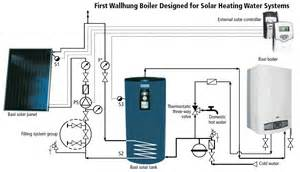 baxi luna boilers and water tanks in toronto gta