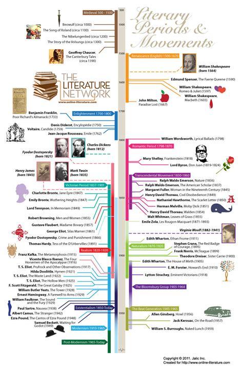 nelson mandela biography for ks3 literary periods timeline