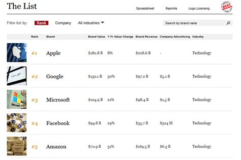 apple is the world s most valuable brand says forbes with second phonearena