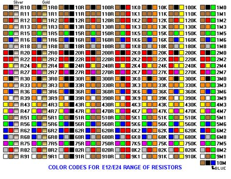 color code for 100 ohm resistor electronicsforyou info