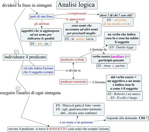 analisi testo come si fa analisi logica come si fa l analisi logica italiano