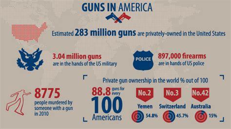 gun sales soar after colorado shooting