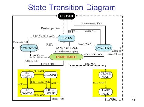 how to make state transition diagram state transition diagram best free home design idea