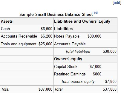 Getting Into Equity After Mba by The Balance Sheet Boundless Business