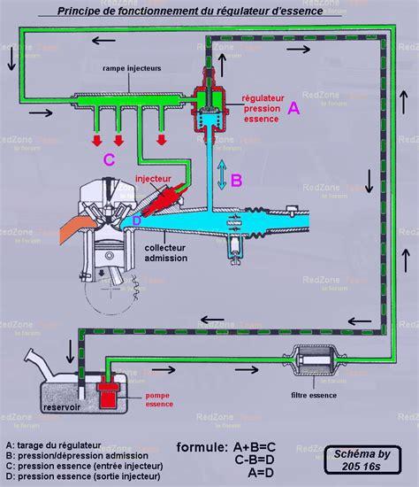 lada a bassa pressione injection r 233 gulateur