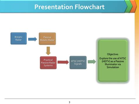 flowchart presentation ppt passive bistatic radar powerpoint presentation id