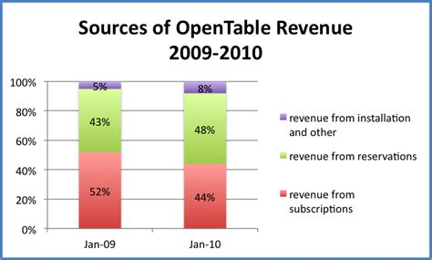 opentable explained here s how the company makes money