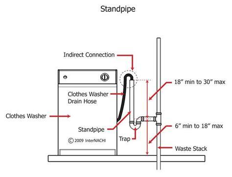 washing machine standpipe dimensions search