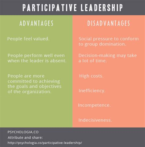 advantages disadvantages of people oriented leadership styles participative leadership theory and decision making style