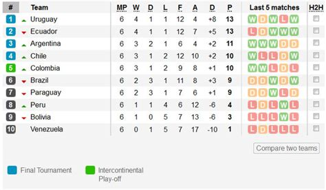 south america cup qualifiers table the of south qualifiers soccer politics