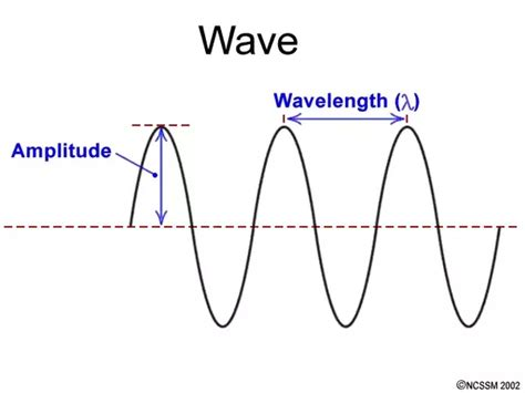 Light Is A Wave by What Is The Litude Of A Light Wave Quora