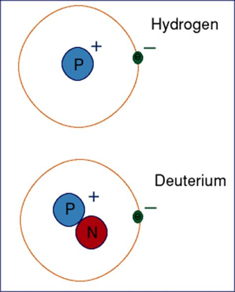 Number Of Protons In Tantalum by Patterns And Elements