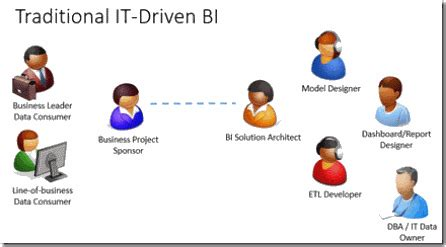 Software Developer Roles And Responsibilities by Business Intelligence Roles And Team Composition Technet
