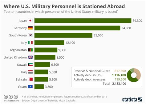 where u at chart where u s military personnel is stationed abroad