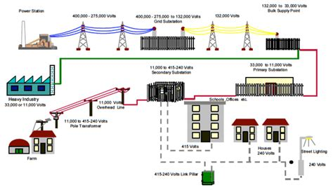 layout of distribution network next generation electrical engineering from the power