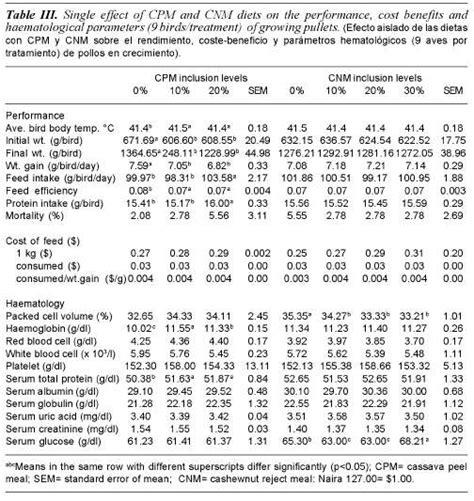 protein efficiency ratio protein efficiency ratio meddic