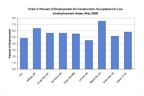 employment pattern meaning oes data highlights occupational employment patterns in