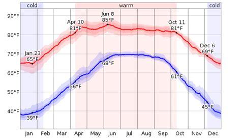 Weather Ktm Nepal Average Weather For Kathmandu Nepal Weatherspark