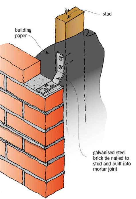 Different Types Of House Foundations by Masonry Veneer Cladding Branz Renovate