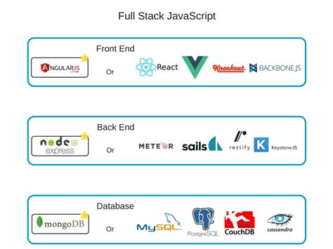 stack angularjs for java developers build a featured web application from scratch using angularjs with restful books the and the bad of javascript stack development