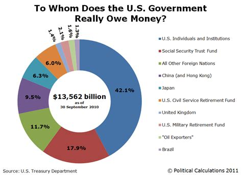 it is about you how american government works and how to help fix it books 20 facts about the national debt that will