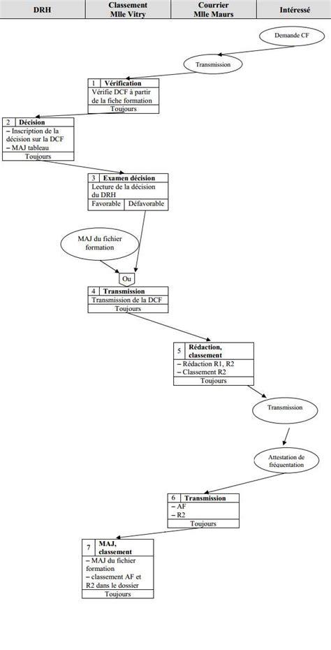 exercice diagramme de flux d information clic formation exercice 2 sch 233 ma ev 232 nements r 233 sultats