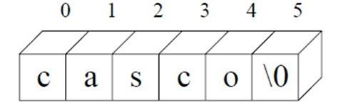 cadenas en c cadena de caracteres