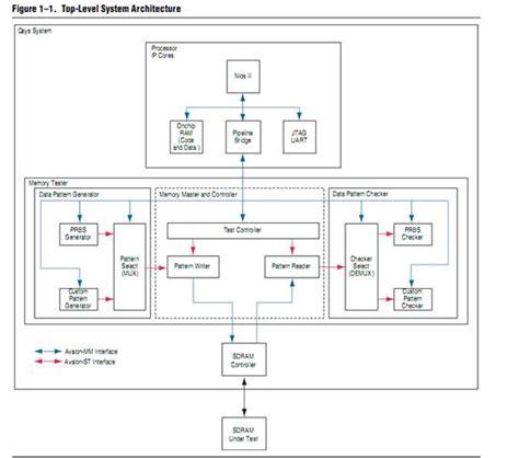 qsys tutorial video qsys system 设计指南 qsys system design tutorial 概述 nios