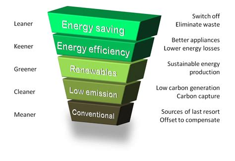 the energy energy hierarchy