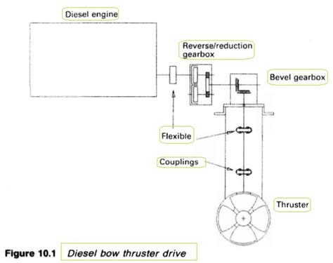 thruster fuel ships bow thrusters electric drives diesel drives