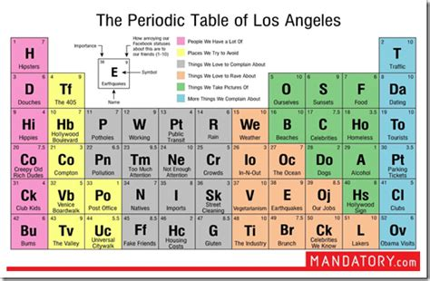 Periodic Table 1 20 by The Periodic Table Of Los Angeles Greg S Cool Insert