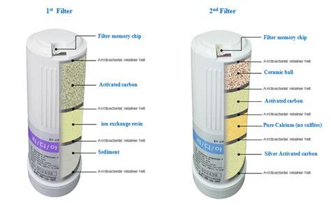 alkaline water side effects diarrhea kyk generation ii 5 plates alkaline water ionizer