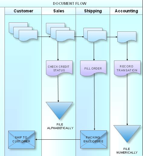 functional flowchart exle process flowchart sales process flowchart flowchart