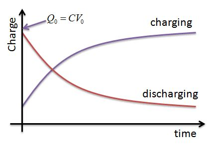 capacitor charging and discharging graph what is the charge across capacitor when constant current flows quora